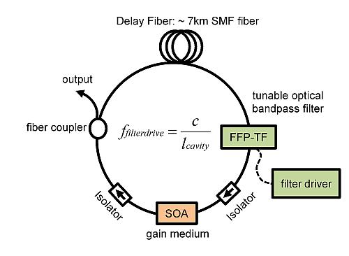 fourier domain mode locking  institut f u00fcr biomedizinische